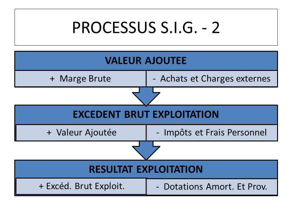 PROCESSUS S.I.G. - 2 RESULTAT EXPLOITATION + Excéd. Brut Exploit. - Dotations Amort. Et Prov. EXCEDENT BRUT EXPLOITATION + Valeur Ajoutée- Impôts et F