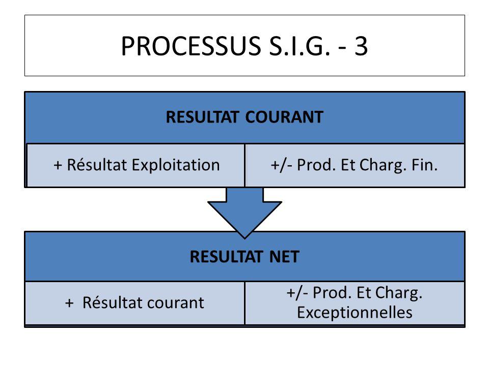 PROCESSUS S.I.G. - 3 RESULTAT NET + Résultat courant +/- Prod. Et Charg. Exceptionnelles RESULTAT COURANT + Résultat Exploitation+/- Prod. Et Charg. F