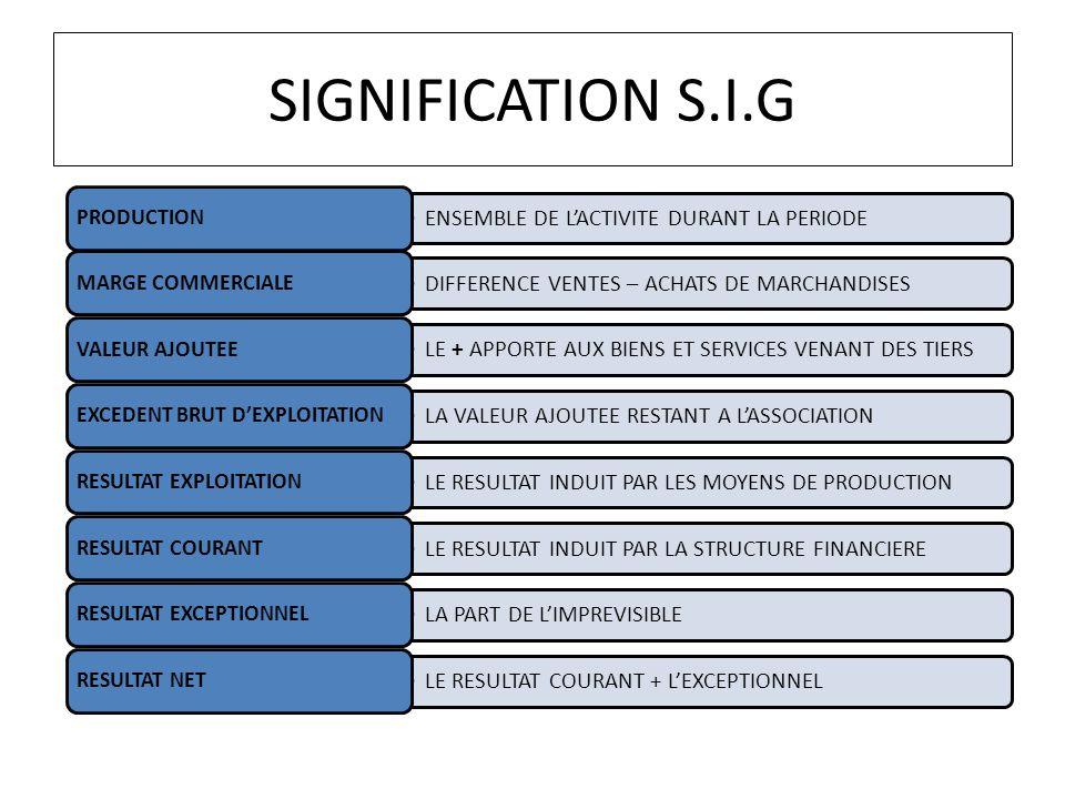 SIGNIFICATION S.I.G ENSEMBLE DE LACTIVITE DURANT LA PERIODE PRODUCTION DIFFERENCE VENTES – ACHATS DE MARCHANDISES MARGE COMMERCIALE LE + APPORTE AUX B