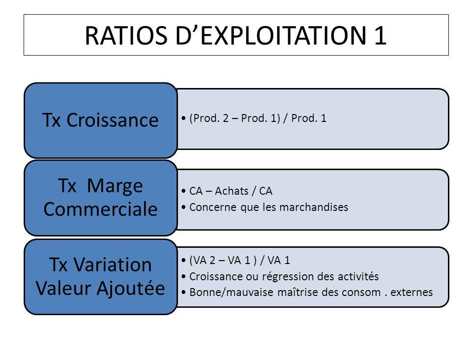 RATIOS DEXPLOITATION 1 (Prod. 2 – Prod. 1) / Prod. 1 Tx Croissance CA – Achats / CA Concerne que les marchandises Tx Marge Commerciale (VA 2 – VA 1 )