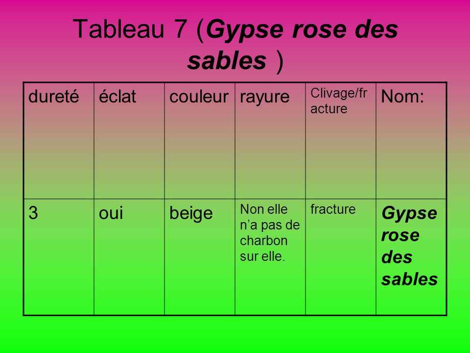 Tableau 7 (Gypse rose des sables ) duretééclatcouleurrayure Clivage/fr acture Nom: 3ouibeige Non elle na pas de charbon sur elle.