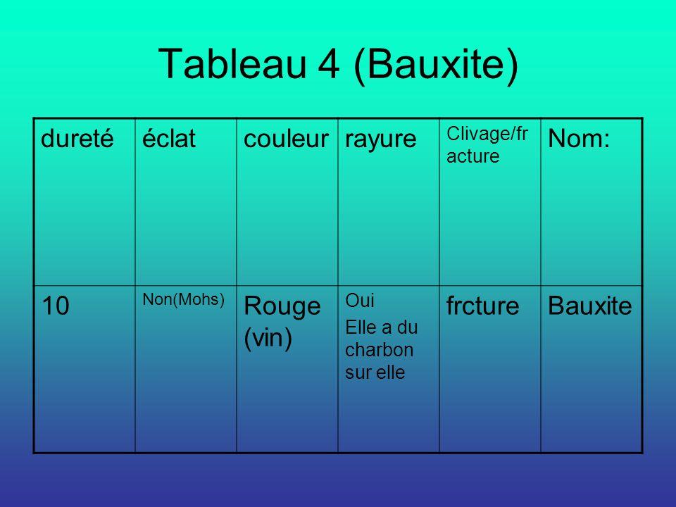 Tableau 4 (Bauxite) duretééclatcouleurrayure Clivage/fr acture Nom: 10 Non(Mohs) Rouge (vin) Oui Elle a du charbon sur elle frctureBauxite