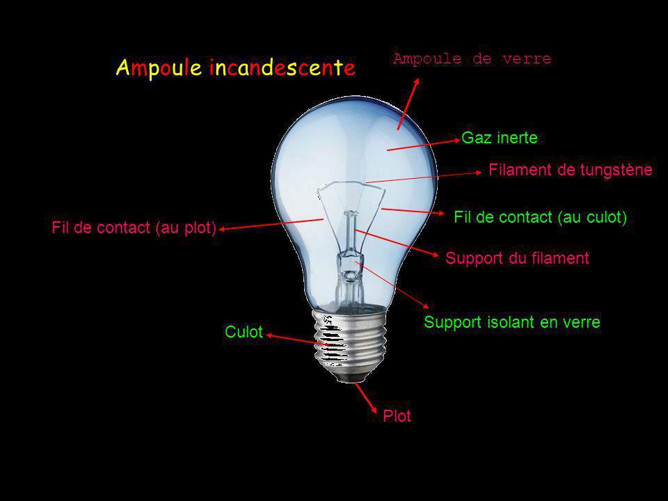 Ampoule de verre Gaz inerte Filament de tungstène Fil de contact (au culot) Support du filament Support isolant en verre Fil de contact (au plot) Culot Plot Ampoule incandescenteAmpoule incandescente