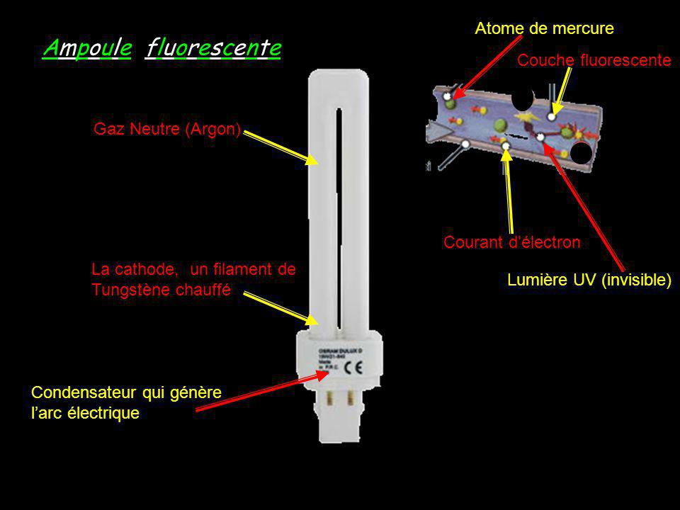 Gaz Neutre (Argon) Atome de mercure Couche fluorescente Lumière UV (invisible) Courant délectron La cathode, un filament de Tungstène chauffé Condensa