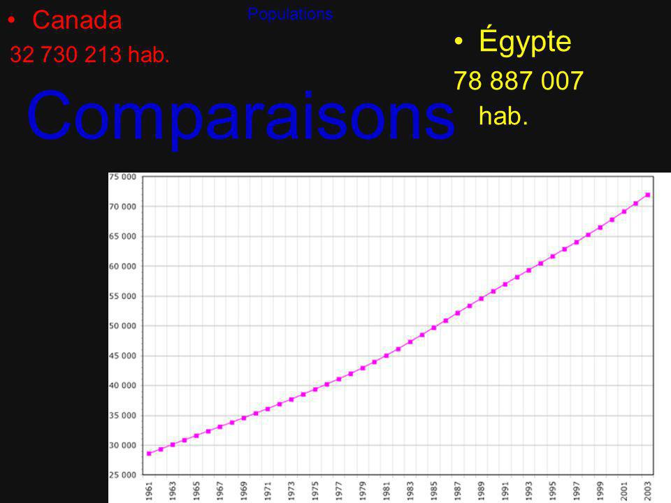 Comparaisons Canada 32 730 213 hab. Égypte 78 887 007 hab. Populations