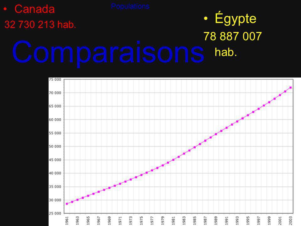 Information sur lÉgypte Langue officiel arabe Langues secondeFrançais, Anglais