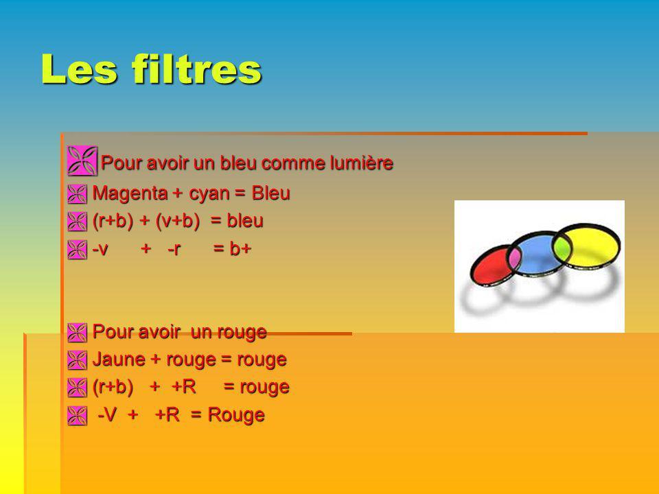 Les filtres Pour avoir un bleu comme lumière Pour avoir un bleu comme lumière Magenta + cyan = Bleu Magenta + cyan = Bleu (r+b) + (v+b) = bleu (r+b) + (v+b) = bleu -v + -r = b+ -v + -r = b+ Pour avoir un rouge Pour avoir un rouge Jaune + rouge = rouge Jaune + rouge = rouge (r+b) + +R = rouge (r+b) + +R = rouge -V + +R = Rouge -V + +R = Rouge