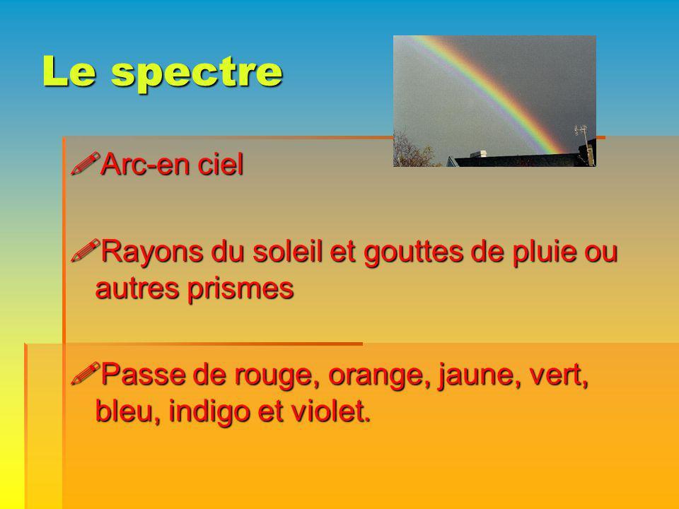 Le spectre Arc-en ciel Arc-en ciel Rayons du soleil et gouttes de pluie ou autres prismes Rayons du soleil et gouttes de pluie ou autres prismes Passe de rouge, orange, jaune, vert, bleu, indigo et violet.