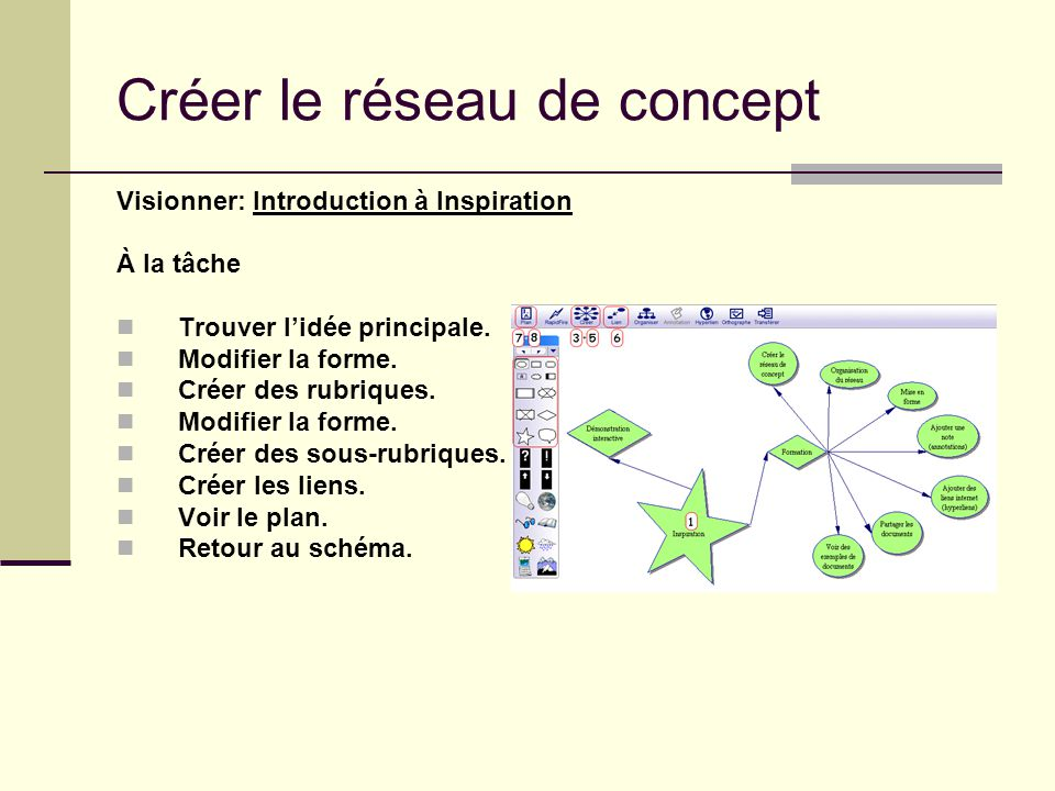 Créer le réseau de concept Visionner: Introduction à Inspiration À la tâche Trouver lidée principale. Modifier la forme. Créer des rubriques. Modifier