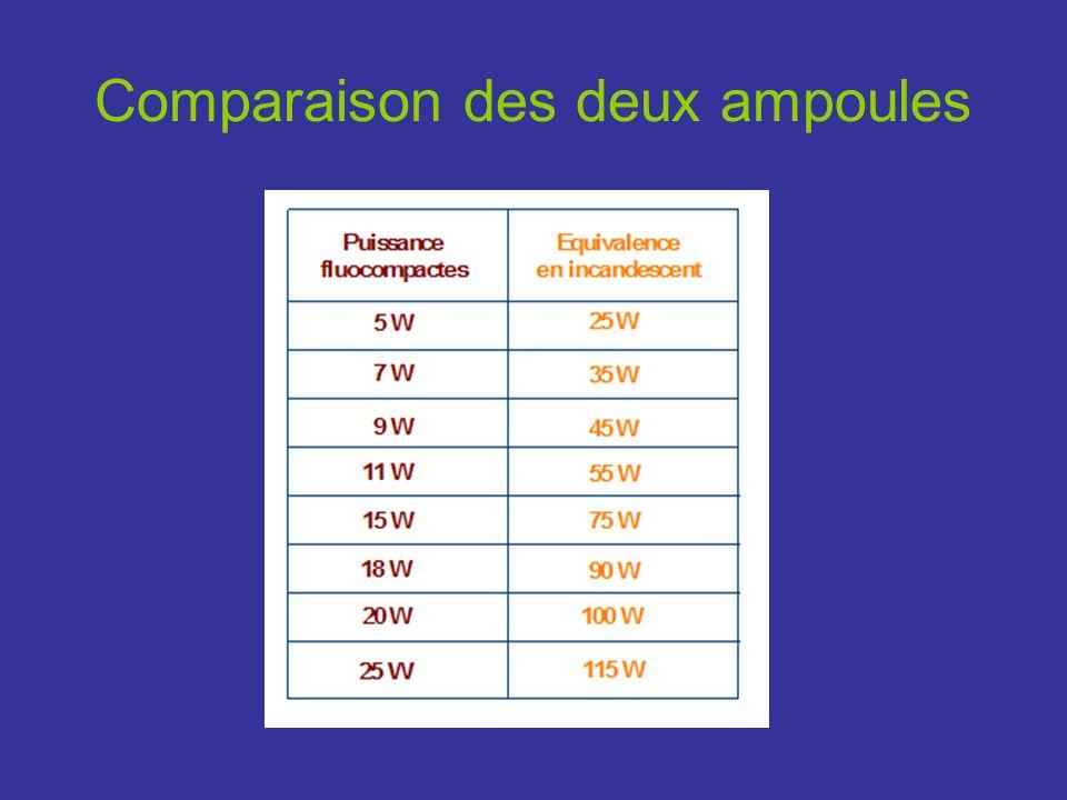 Comparaison des deux ampoules