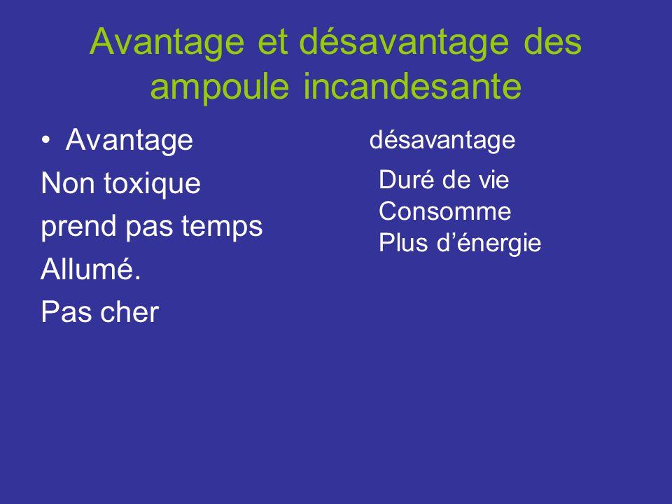 Avantage et désavantage des ampoule incandesante Avantage Non toxique prend pas temps Allumé.