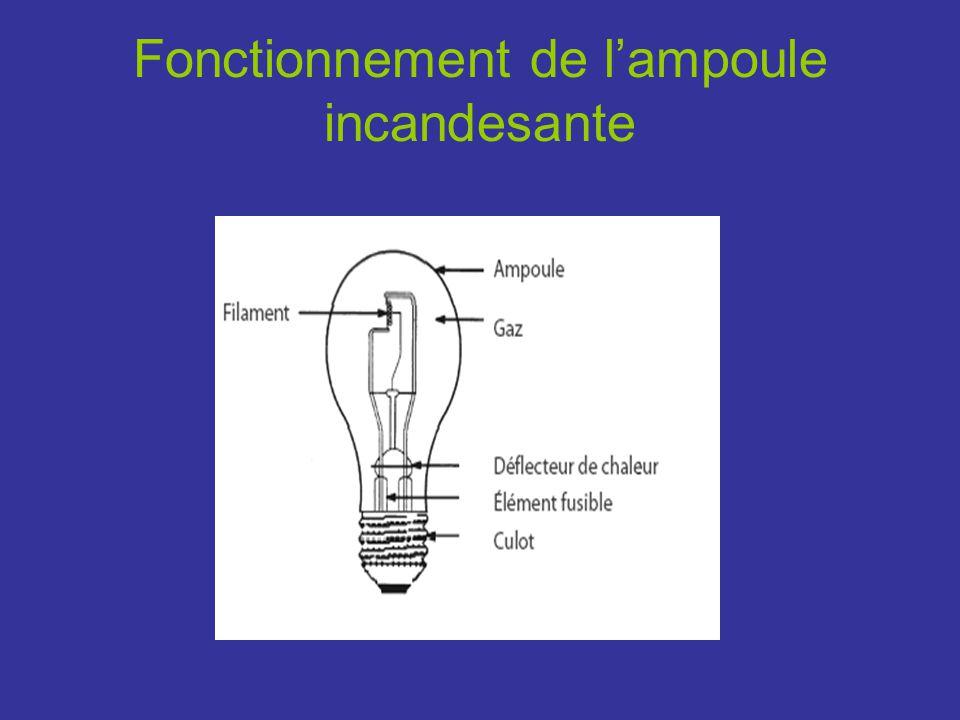 Fonctionnement de lampoule fluo- compact