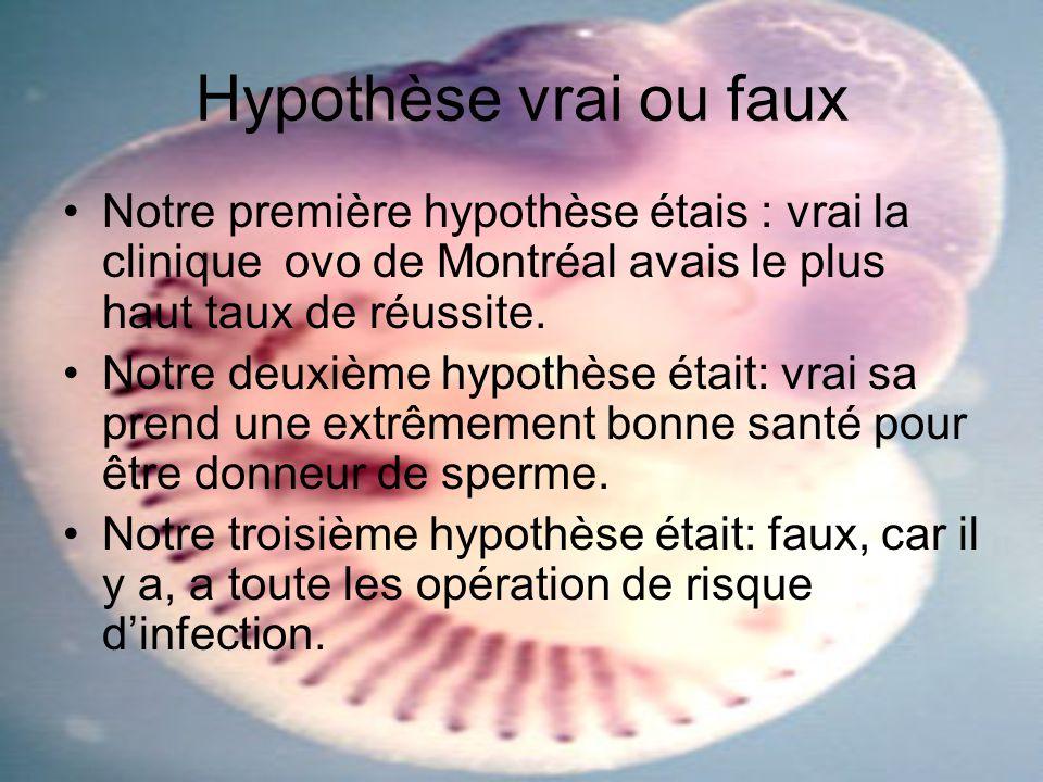 Hypothèse vrai ou faux Notre première hypothèse étais : vrai la clinique ovo de Montréal avais le plus haut taux de réussite. Notre deuxième hypothèse