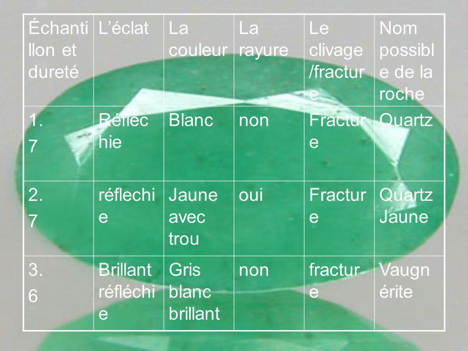 Échanti llon et dureté LéclatLa couleur La rayure Le clivage /fractur e Nom possibl e de la roche 1.
