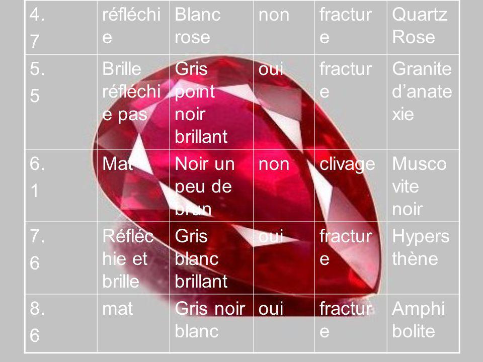 4.7 réfléchi e Blanc rose nonfractur e Quartz Rose 5.