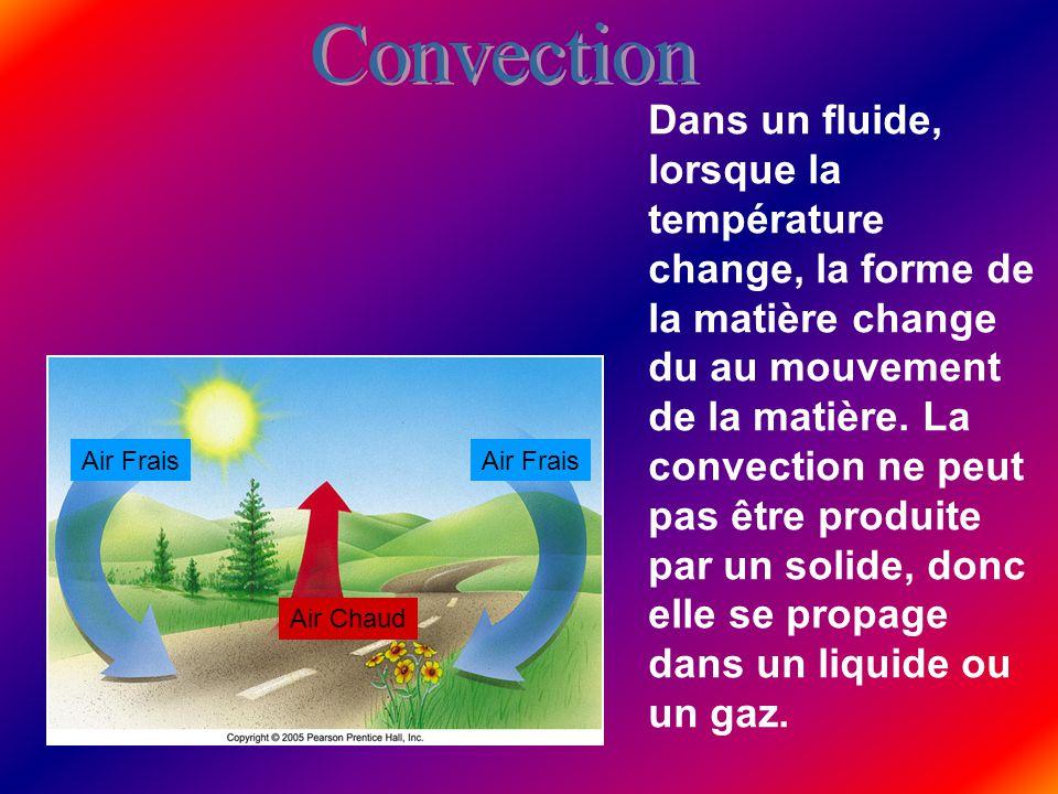 Air Frais Air Chaud Dans un fluide, lorsque la température change, la forme de la matière change du au mouvement de la matière.