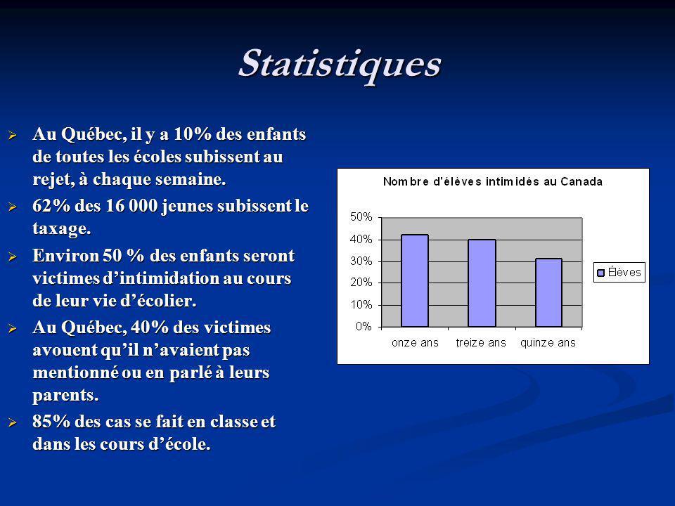 Statistiques Au Québec, il y a 10% des enfants de toutes les écoles subissent au rejet, à chaque semaine. Au Québec, il y a 10% des enfants de toutes