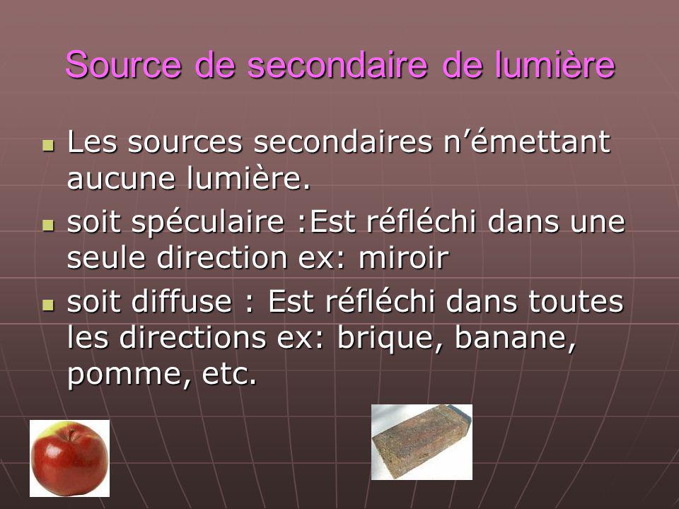 Source de secondaire de lumière Les sources secondaires némettant aucune lumière.
