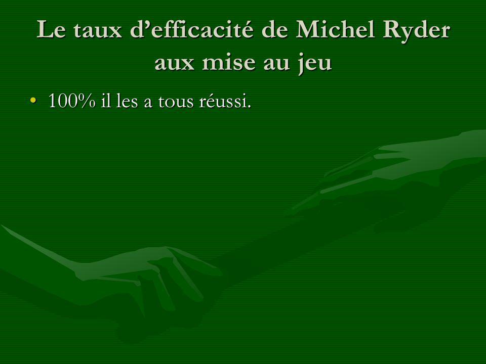 Le taux defficacité de Michel Ryder aux mise au jeu 100% il les a tous réussi.100% il les a tous réussi.