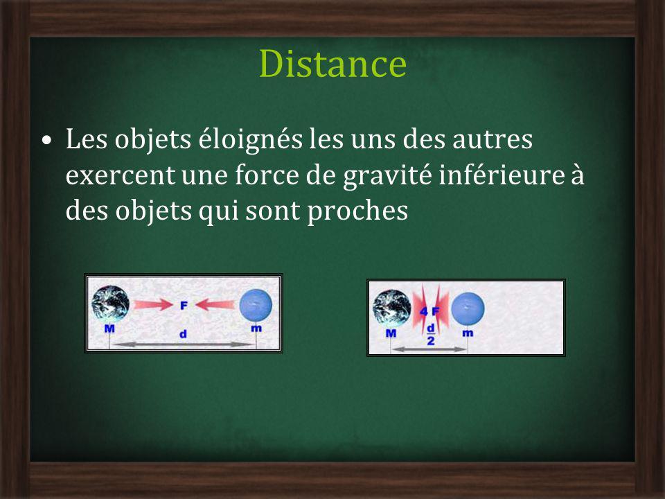 Distance Les objets éloignés les uns des autres exercent une force de gravité inférieure à des objets qui sont proches