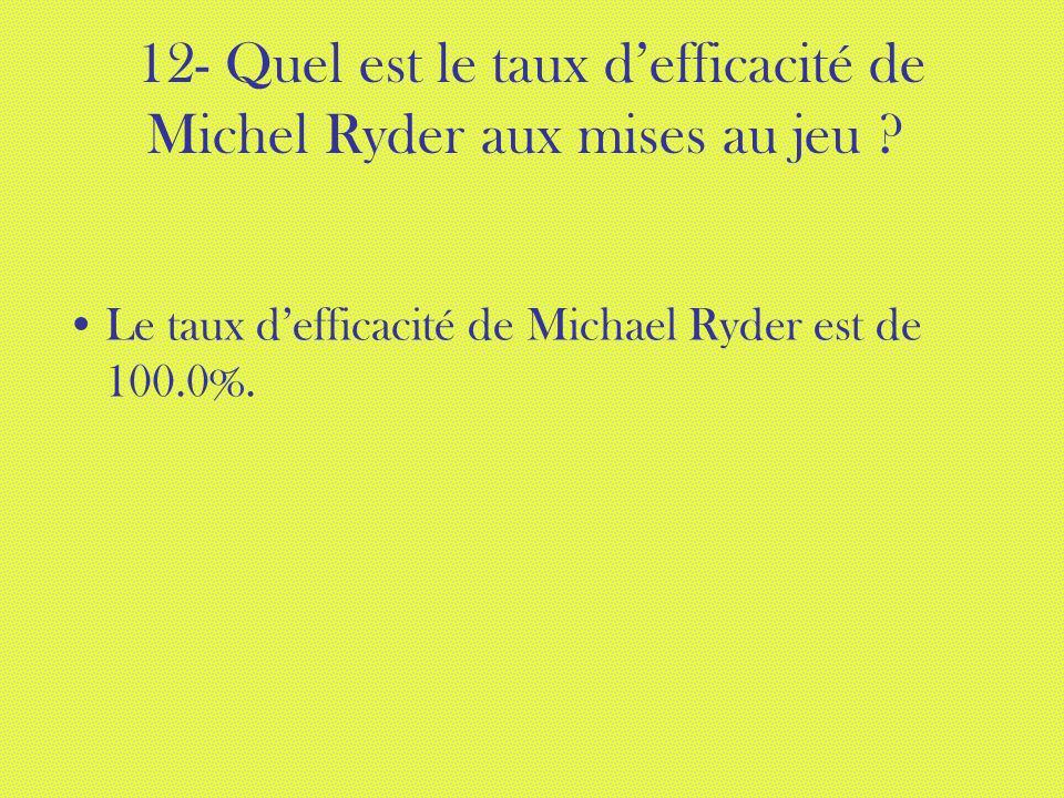 12- Quel est le taux defficacité de Michel Ryder aux mises au jeu ? Le taux defficacité de Michael Ryder est de 100.0%.