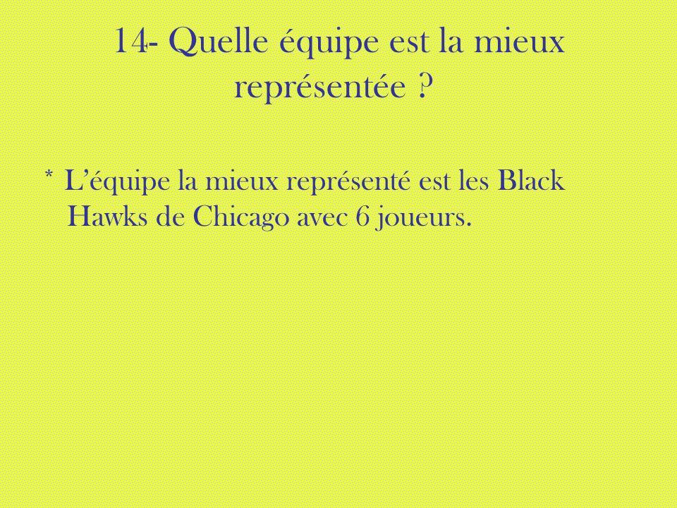 14- Quelle équipe est la mieux représentée ? * Léquipe la mieux représenté est les Black Hawks de Chicago avec 6 joueurs.