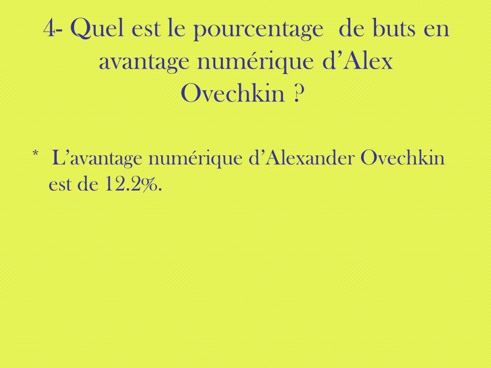 4- Quel est le pourcentage de buts en avantage numérique dAlex Ovechkin ? * Lavantage numérique dAlexander Ovechkin est de 12.2%.