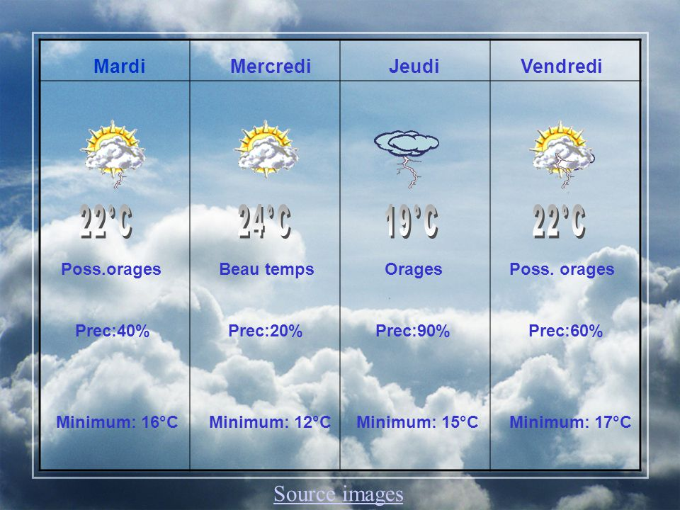 Maximum: 24 °C Minimum: 12 °C
