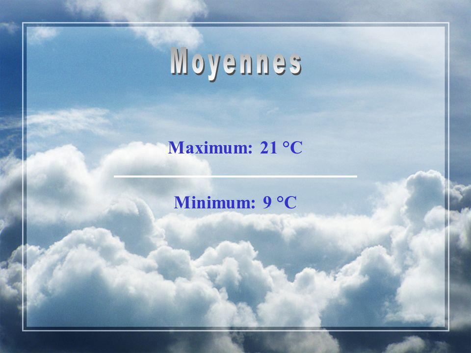Maximum: 21 °C Minimum: 9 °C