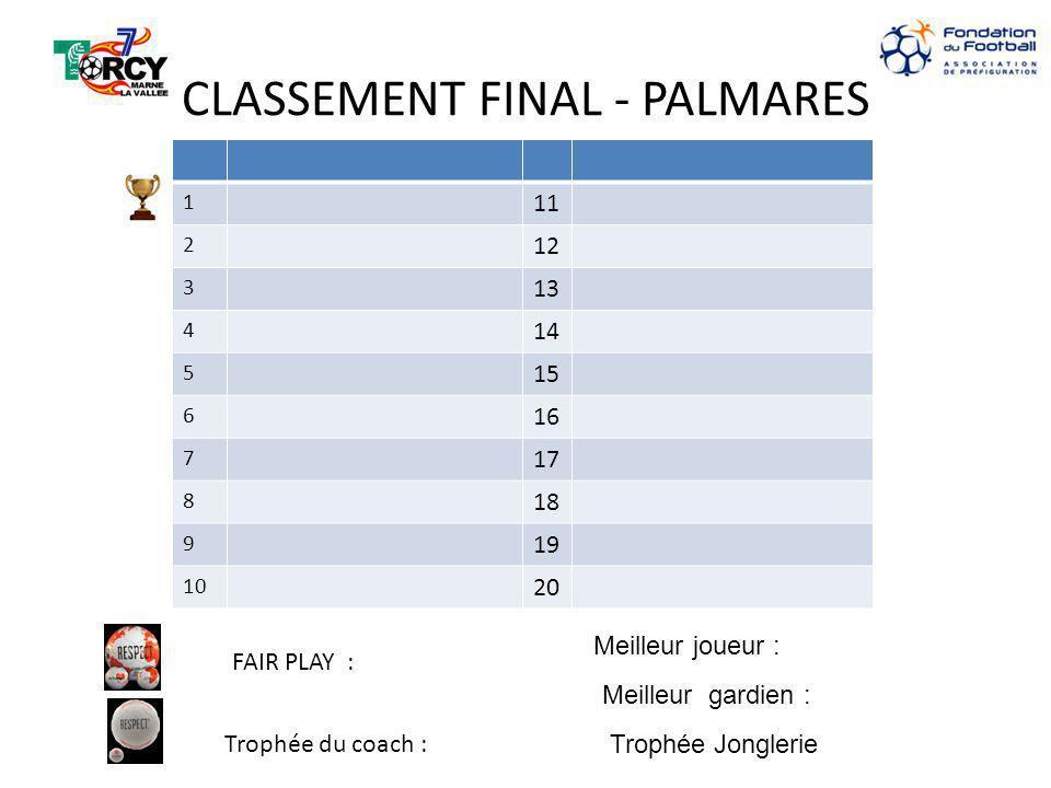 CLASSEMENT FINAL - PALMARES 1 11 2 12 3 13 4 14 5 15 6 16 7 17 8 18 9 19 10 20 FAIR PLAY : Trophée du coach : Meilleur joueur : Meilleur gardien : Trophée Jonglerie