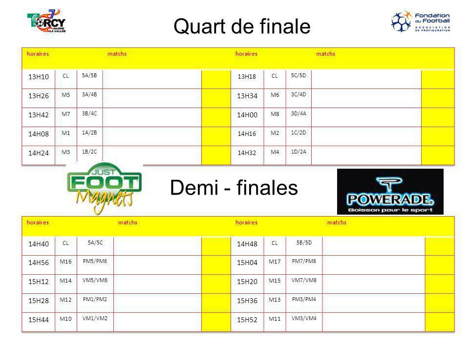 Quart de finale Demi - finales