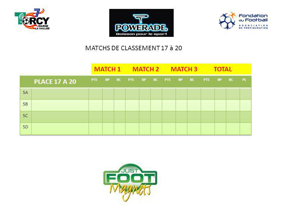 MATCH 1 MATCH 2 MATCH 3 TOTAL MATCHS DE CLASSEMENT 17 à 20