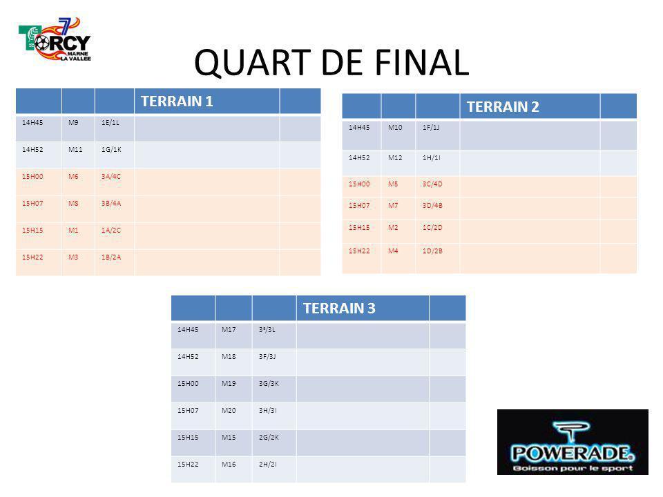 QUART DE FINAL TERRAIN 1 14H45M91E/1L 14H52M111G/1K 15H00M63A/4C 15H07M83B/4A 15H15M11A/2C 15H22M31B/2A TERRAIN 3 14H45M173 E /3L 14H52M183F/3J 15H00M