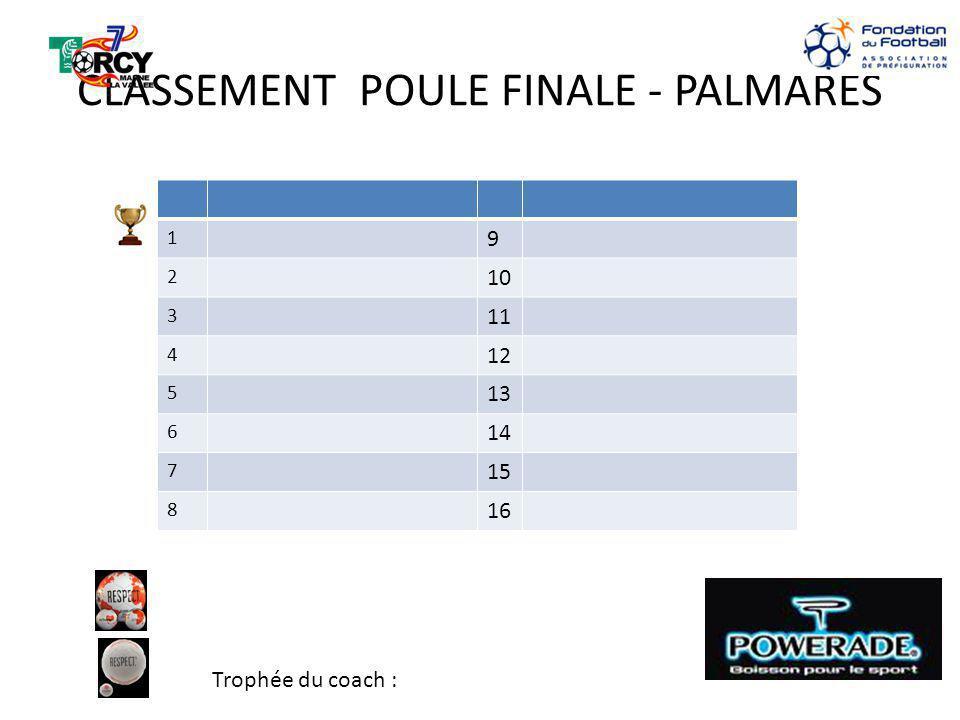 CLASSEMENT POULE FINALE - PALMARES 1 9 2 10 3 11 4 12 5 13 6 14 7 15 8 16 Trophée du coach :