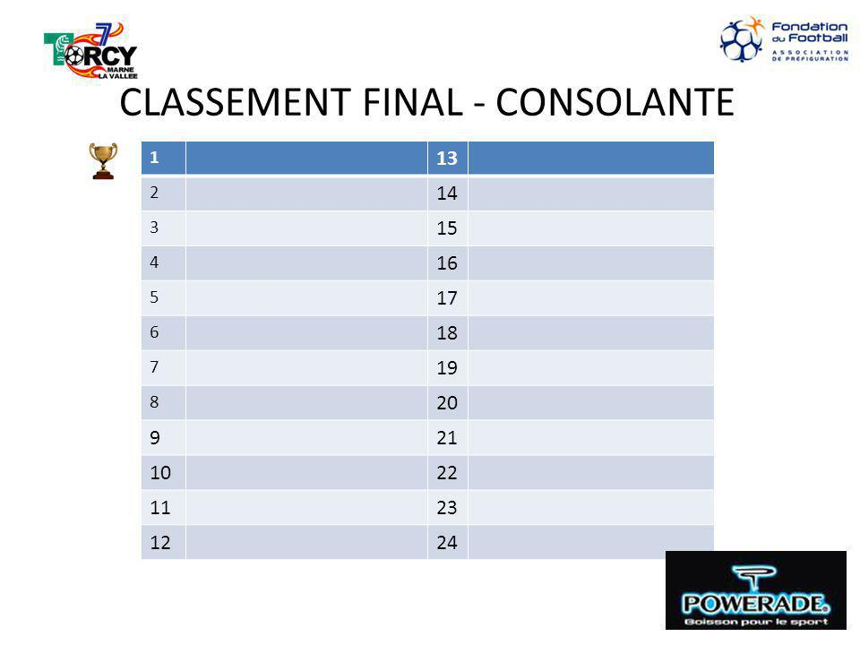 CLASSEMENT FINAL - CONSOLANTE 1 13 2 14 3 15 4 16 5 17 6 18 7 19 8 20 921 1022 1123 1224
