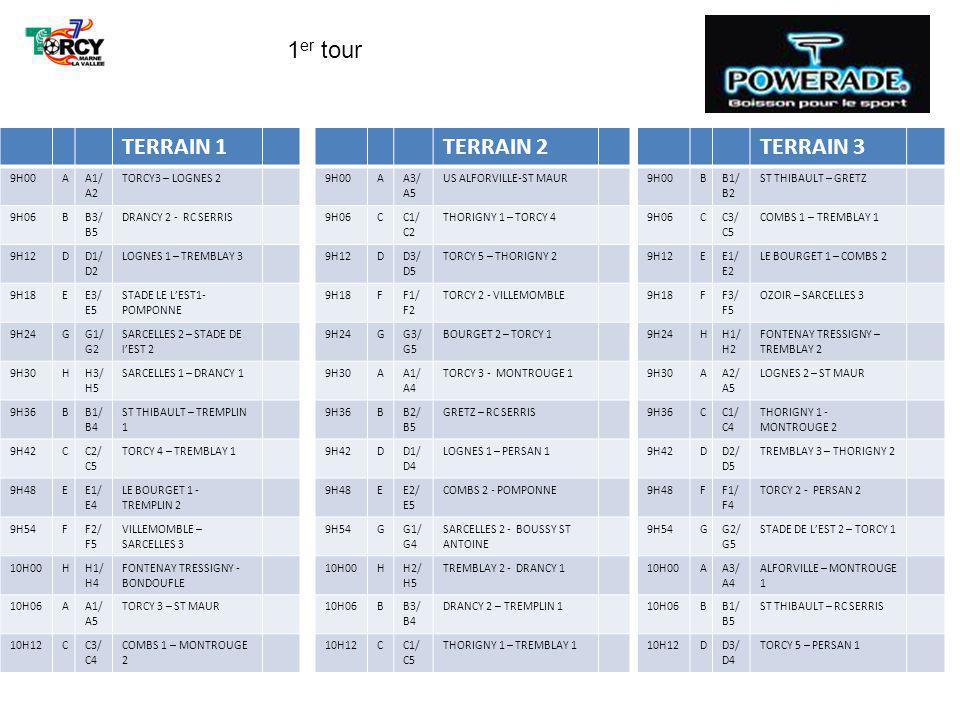 TERRAIN 1 10H18DD1/ D5 LOGNES 1 – THORIGNY 2 10H24FF1/ F5 TORCY 2 – SARCELLES 3 10H30GG1/ G5 SARCELLES 2 – TORCY 1 10H36AA4/ A5 MONTROUGE 1 – ST MAUR 10H42BB2/ B3 GRETZ – DRANCY 2 10H48CC4/ C5 MONTROUGE 2 – TREMBLAY 1 10H54EE2/ E3 COMBS 2 – STADE EST 1 11H00FF4/ F5 PERSAN 2- SARCELLES 3 11H06HH2/ H3 TREMBLAY 2 – SARCELLES 1 11H12AA2/ A4 LOGNES 2 –MONTROUGE 1 11H18CC1/ C3 THORIGNY 1 – COMBS 1 11H24DD2/ D4 TREMBLAY 3 - PERSAN 1 11H30FF1/ F3 TORCY 2 - OZOIR 11H36GG2/ G4 STADE EST 1 BOUSSY ST ANTOINE TERRAIN 2 10H18EE3/ E4 STADE DE LEST 1 – TREMPLIN 2 10H24FF3/ F4 OZOIR – PERSAN 2 10H30HH1/ H5 FONTENAY TRESSIGNY – DRANCY 1 10H36AA2/ A3 LOGNES 2 - ALFORVILLE 10H42BB4/ B5 TREMPLIN 1 - SERRIS 10H48DD2/ D3 TREMBLAY 3 – TORCY 5 10H54EE4/ E5 TREMPLIN 2 - POMPONNE 11H00GG2/ G3 STADE EST 2 – BOURGET 2 11H06HH4/ H5 BONDOUFLE – DRANCY 1 11H12BB1/ B3 ST THIBAULT – DRANCY 2 11H18CC2/ C4 TORCY 4 – MONTROUGE 2 11H24EE1/ E3 LE BOURGET 1 – STADE DE LEST 1 11H30FF2/ F4 VILLEMOMBLE – PERSAN 2 11H36HH1/ H3 FONTENAY – SARCELLES 1 TERRAIN 3 10H18EE1/ E5 LE BOURGET 1 - POMPONNE 10H24GG3/ G4 LE BOURGET 2 – BOUSSY ST ANTOINE 10H30HH3/ H4 SARCELLES 1 - BONDOUFLE 10H42CC2/ C3 TORCY 4 – COMBS 1 10H48DD4/ D5 PERSAN 1 –THORIGNY 2 10H54FF2/ F3 VILLEMOBLE -OZOIR 11H00GG4/ G5 BOUSSY ST ANTOINE – TORCY1 11H06AA1/ A3 TORCY 3 - ALFORVILLE 11H12BB2/ B4 GRETZ –TREMPLIN 1 11H18DD1/ D3 LOGNES 1 – TORCY 5 11H24EE2/ E4 COMBS 2 – TREMPLIN 2 11H30GG1/ G3 SARCELLES 2 – BOURGET 2 11H36HH2/ H4 TREMBLAY 2 - BONDOUFLE 1 er tour