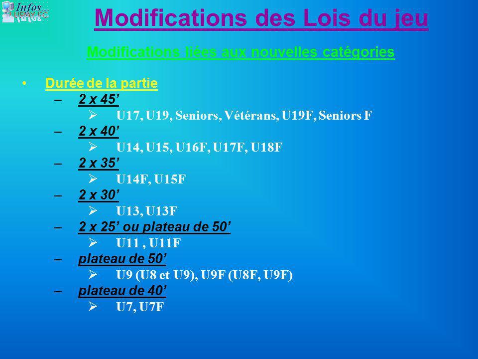 Modifications des Lois du jeu Modifications liées aux nouvelles catégories Durée de la partie –2 x 45 U17, U19, Seniors, Vétérans, U19F, Seniors F –2