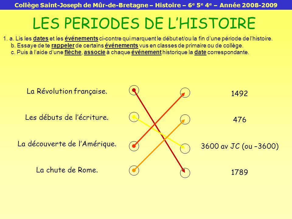 ANTIQUITEMOYEN-AGE TEMPS MODERNES 3600 av JC 476 1492 1789 EPOQUE CONTEMPORAINE 1.