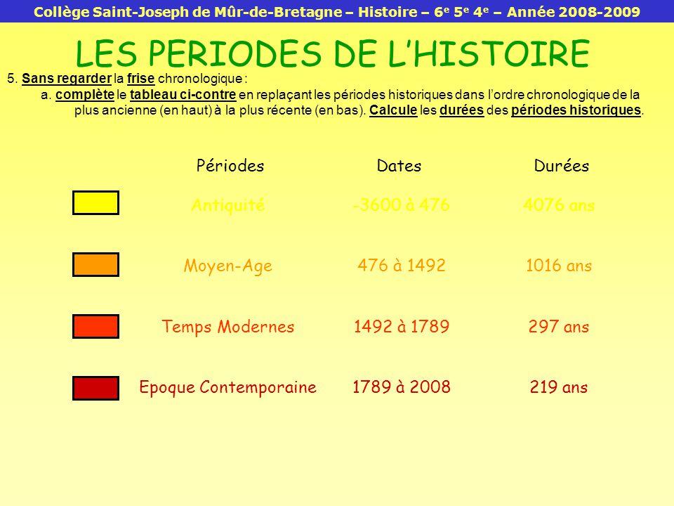 Périodes 4076 ans 1016 ans 297 ans 219 ans DatesDurées Antiquité Moyen-Age Temps Modernes Epoque Contemporaine -3600 à 476 476 à 1492 1492 à 1789 1789