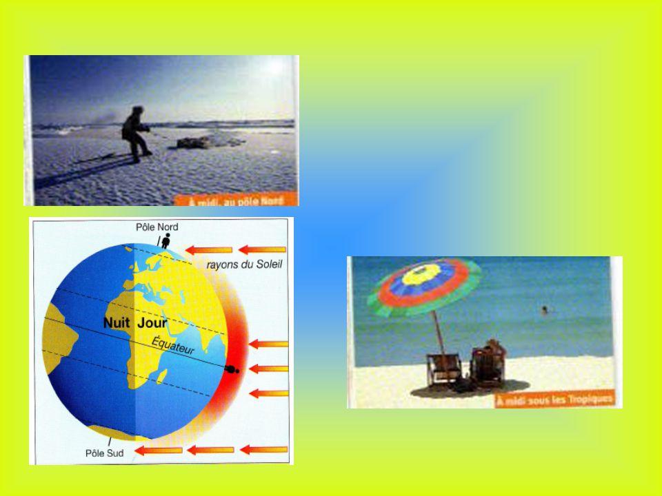 Les zones climatiques à léchelle de la planète Zone chaude Zones tempérées Zones froides Zones tempérées
