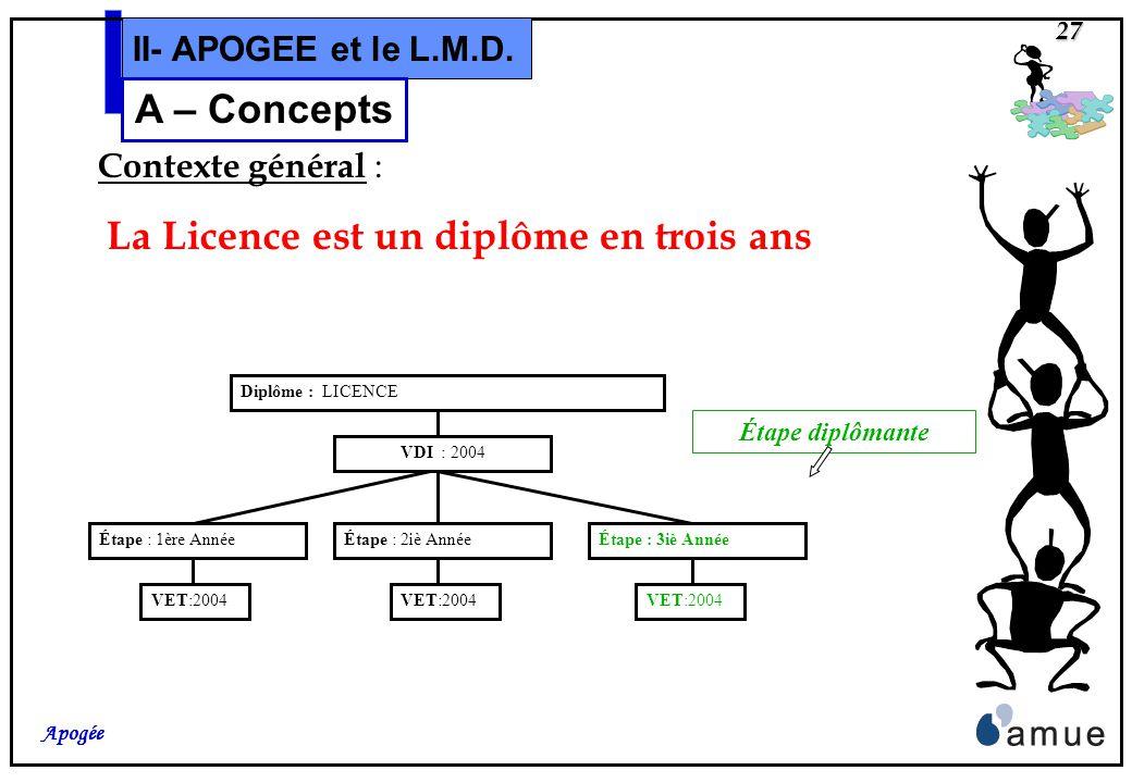 26 Apogée II- APOGEE et le L.M.D. A – Concepts et Modélisations Concepts