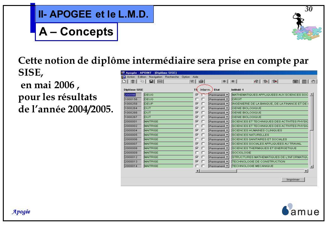 29 Apogée II- APOGEE et le L.M.D. A – Concepts Apogée enregistre et gère la différence entre les «Diplôme/VDI»: Dinscription : ne permettant pas lobte
