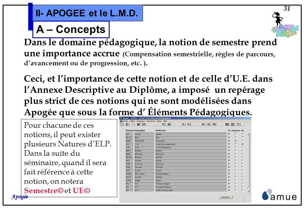 30 Apogée II- APOGEE et le L.M.D. A – Concepts Cette notion de diplôme intermédiaire sera prise en compte par SISE, en mai 2006, pour les résultats de