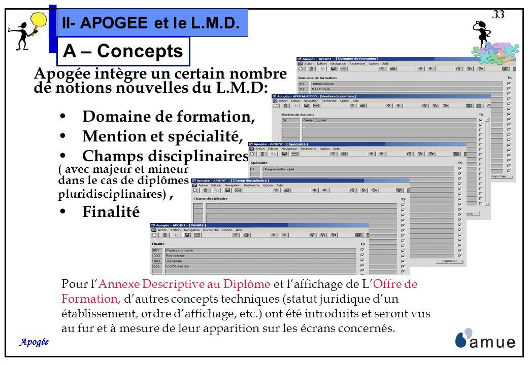 32 Apogée II- APOGEE et le L.M.D. A – Concepts En ce qui concerne les Crédits Européens, tous les objets des S.E. ( VDI, VET, ELP) peuvent en être « p