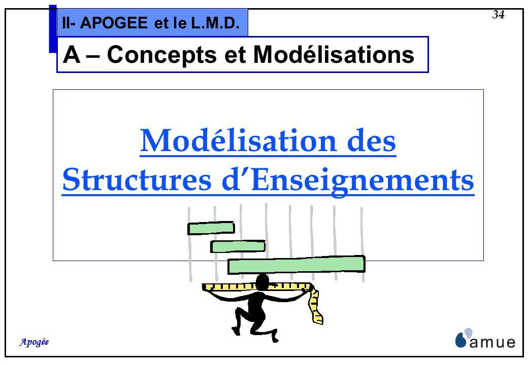 33 Apogée II- APOGEE et le L.M.D. A – Concepts Apogée intègre un certain nombre de notions nouvelles du L.M.D: Domaine de formation, Mention et spécia