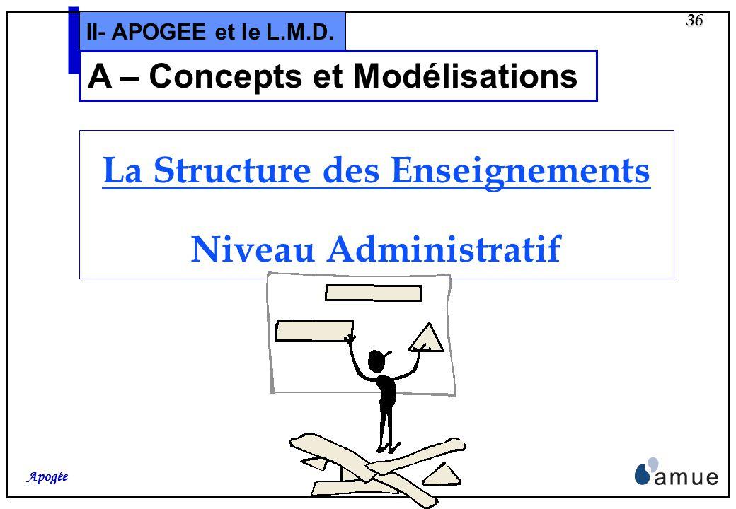 35 Apogée II- APOGEE et le L.M.D. A – Modélisations Cette partie porte sur des « conseils » de modélisation, tant pour le niveau Administratif que pou