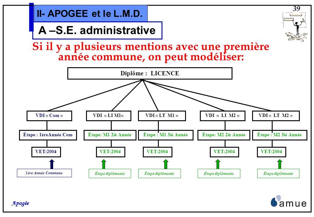 38 Apogée II- APOGEE et le L.M.D. A –S.E. administrative Si il ny a pas de « tronc commun » Diplôme : LICENCE….. Mention ……. VDI « LT» Étape : 1ère An