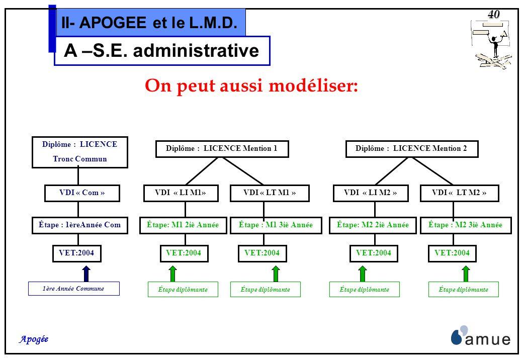 39 Apogée II- APOGEE et le L.M.D. A –S.E. administrative Si il y a plusieurs mentions avec une première année commune, on peut modéliser: Étape: M1 2i