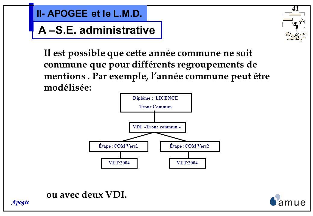 40 Apogée II- APOGEE et le L.M.D. A –S.E. administrative On peut aussi modéliser: Étape: M1 2iè Année VET:2004 Étape : M1 3iè Année VET:2004 Étape dip