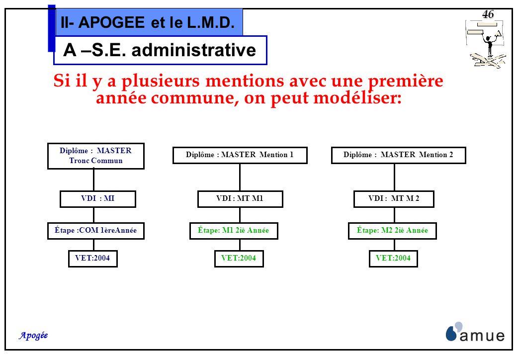 45 Apogée II- APOGEE et le L.M.D. A –S.E. administrative Diplôme : MASTER.... Mention ……. VDI : « Master » Étape : 1ière Année VET:2004 Étape diplôman